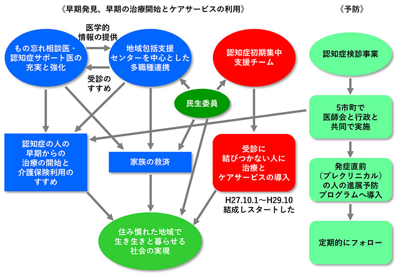 ネットワーク構想