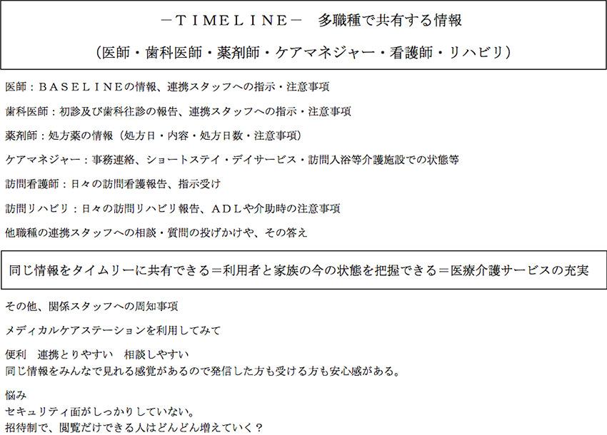 -TIMELINE-多職種で共有する情報